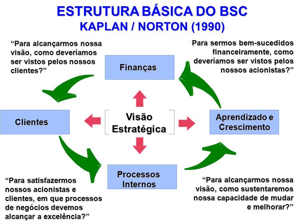 ESTRUTURA BÁSICA DO BSC