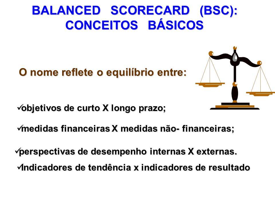 BALANCED SCORECARD (BSC):