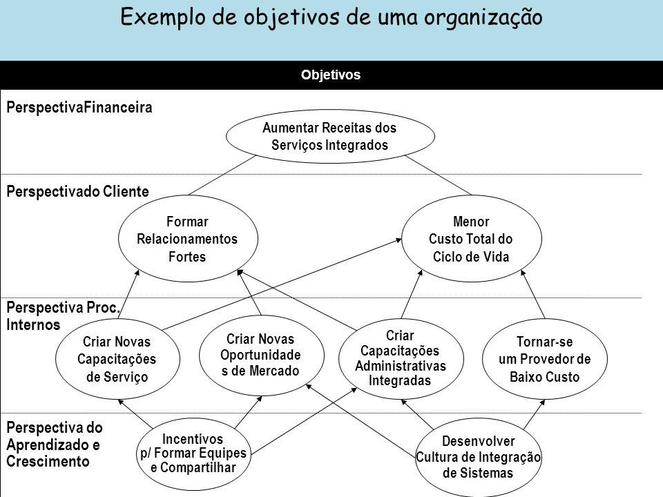 Exemplo de objetivos de uma organização