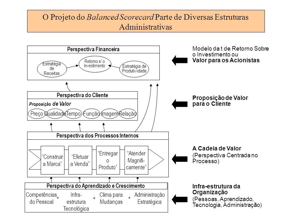 O Projeto do Balanced Scorecard Parte de Diversas Estruturas Administrativas