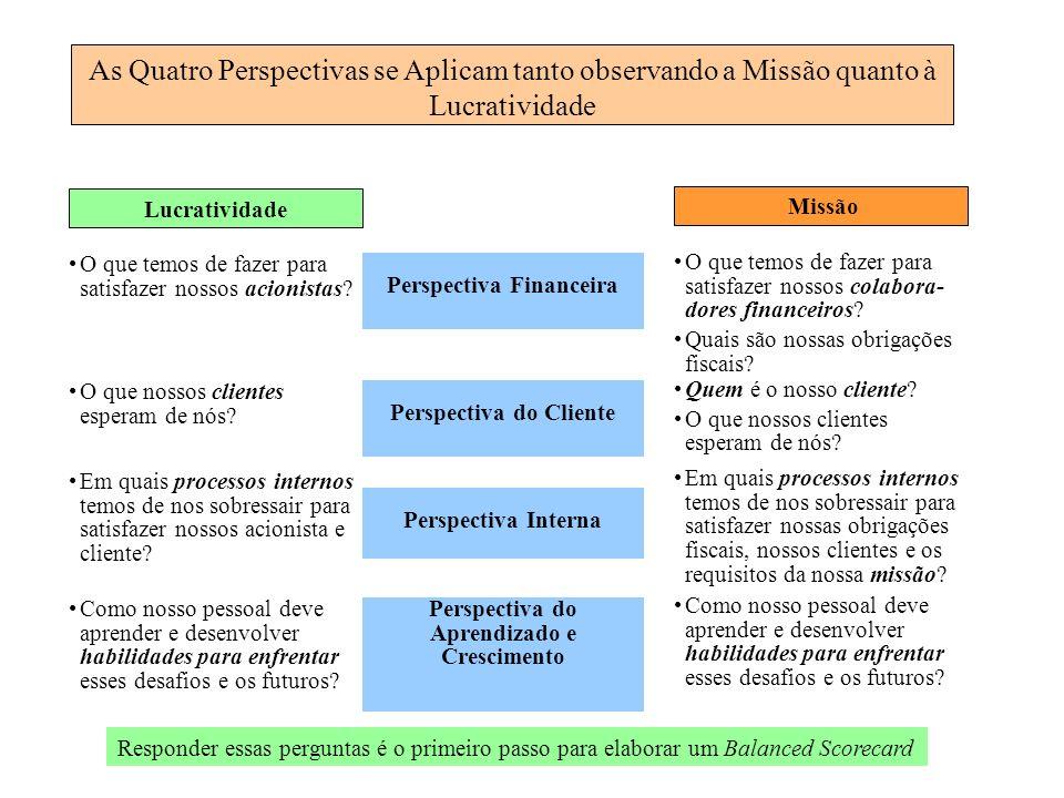 As Quatro Perspectivas se Aplicam tanto observando a Missão quanto à Lucratividade