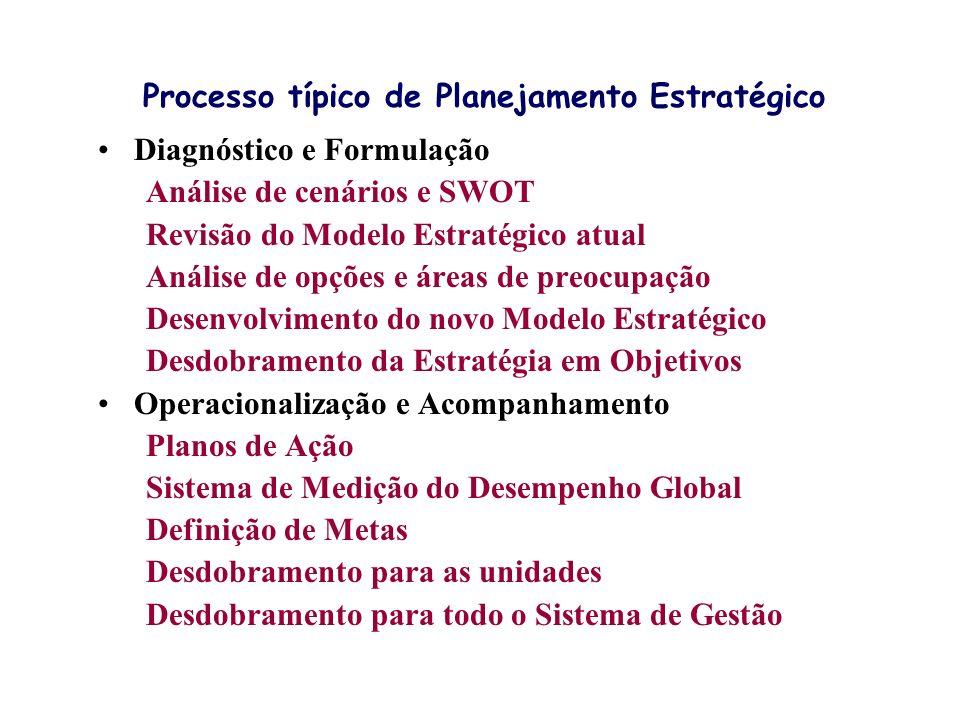 Processo típico de Planejamento Estratégico