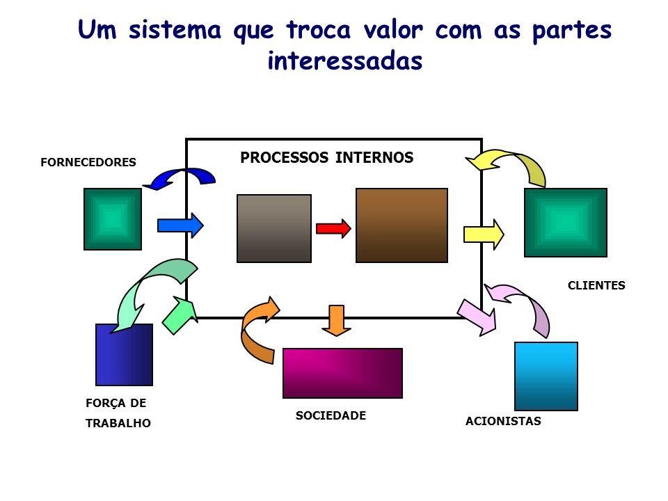 Um sistema que troca valor com as partes interessadas