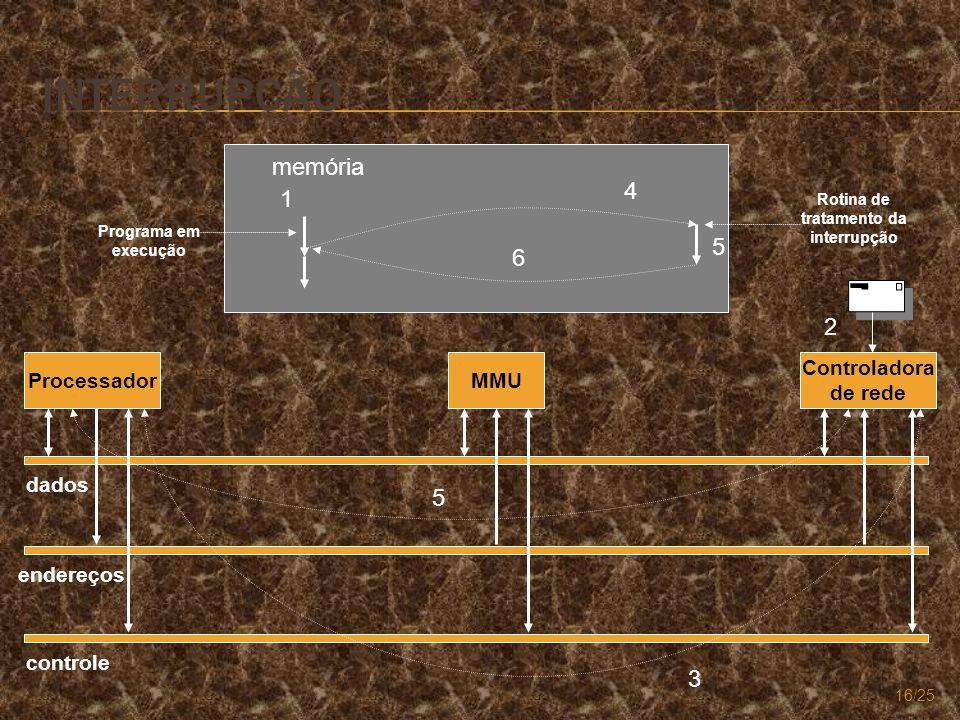 Interrupção memória 4 1 5 6 2 5 3 Processador MMU Controladora de rede