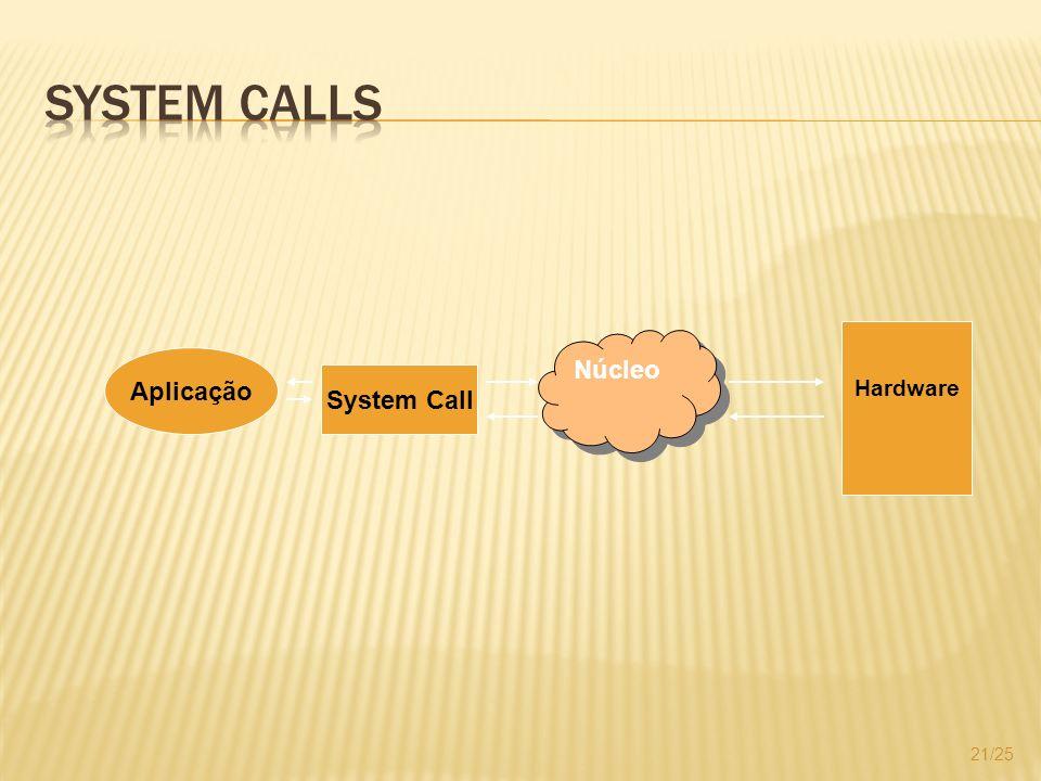 System Calls Hardware Núcleo Aplicação System Call