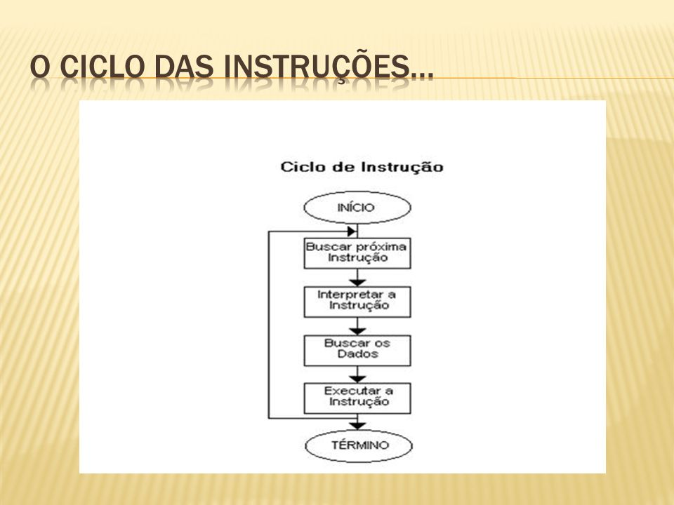 O ciclo das instruções...