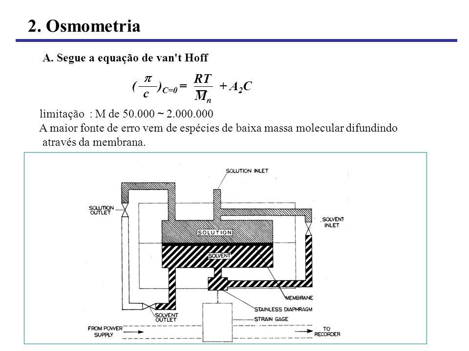 2. Osmometria  RT ( )C=0 = + A2C c Mn