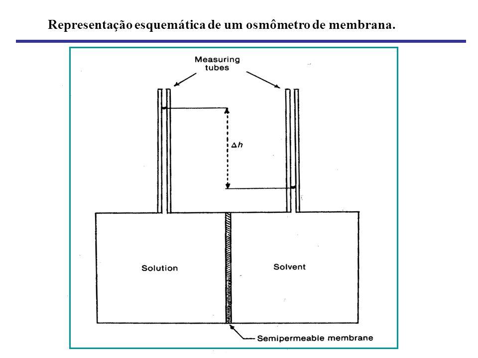Representação esquemática de um osmômetro de membrana.