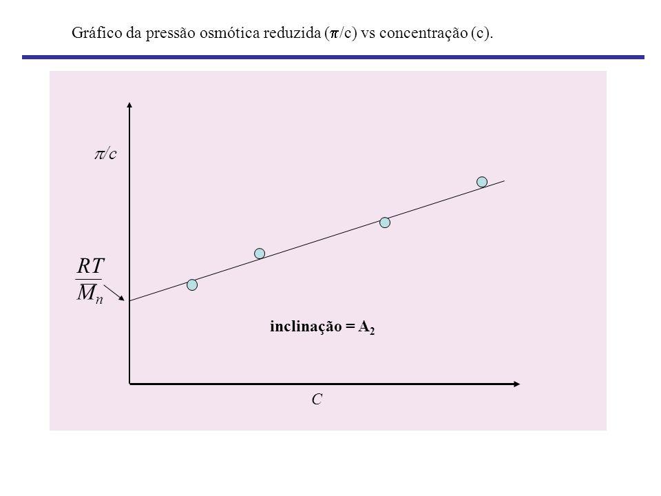 Gráfico da pressão osmótica reduzida (/c) vs concentração (c).