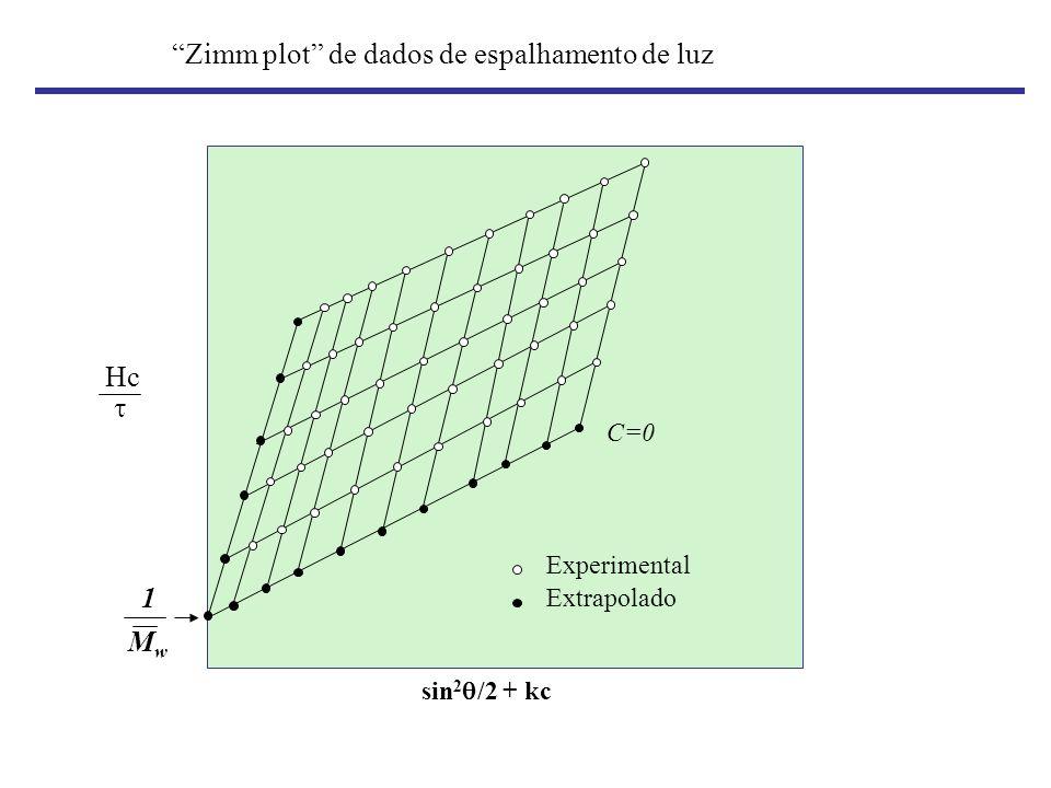 Zimm plot de dados de espalhamento de luz