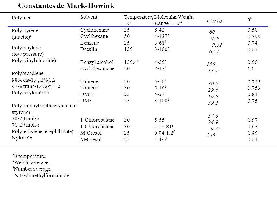 Constantes de Mark-Howink