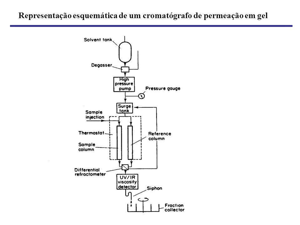 Representação esquemática de um cromatógrafo de permeação em gel
