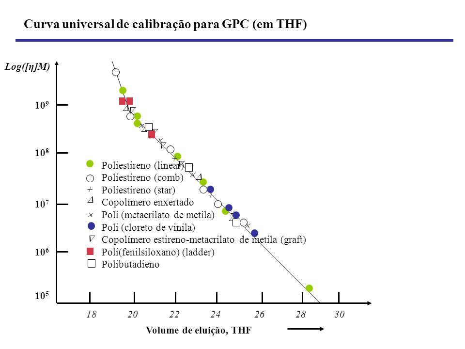 Curva universal de calibração para GPC (em THF)