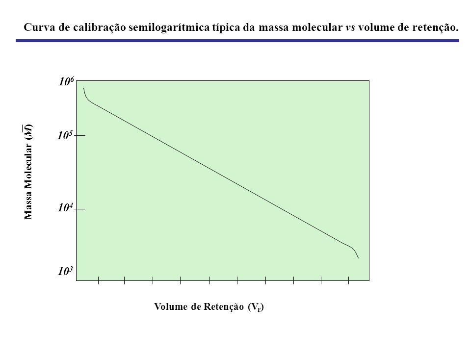 Curva de calibração semilogarítmica típica da massa molecular vs volume de retenção.