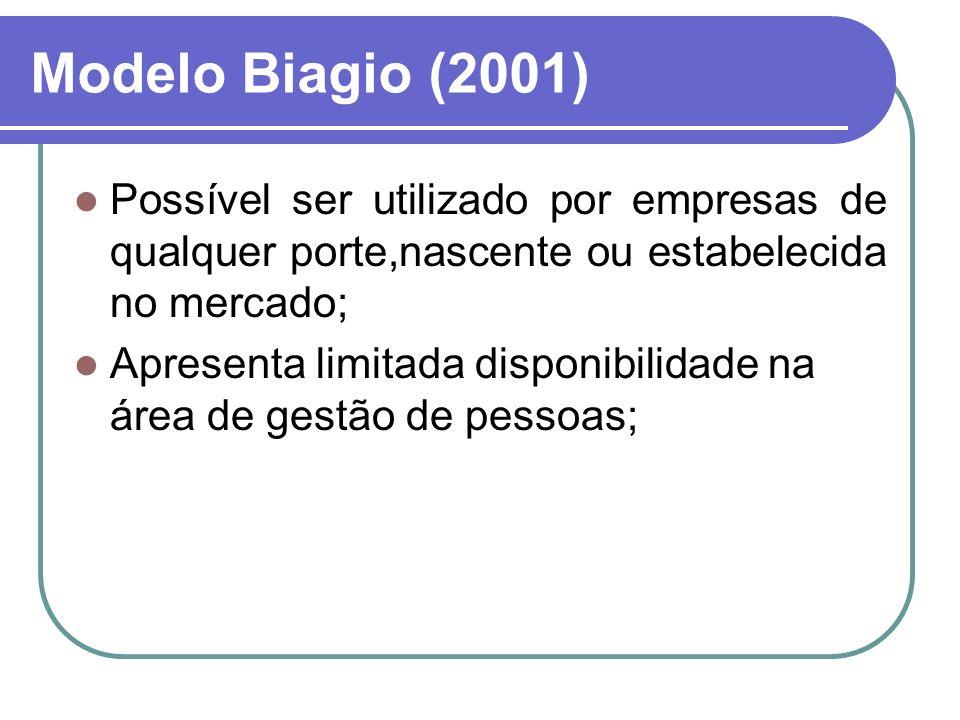 Modelo Biagio (2001) Possível ser utilizado por empresas de qualquer porte,nascente ou estabelecida no mercado;