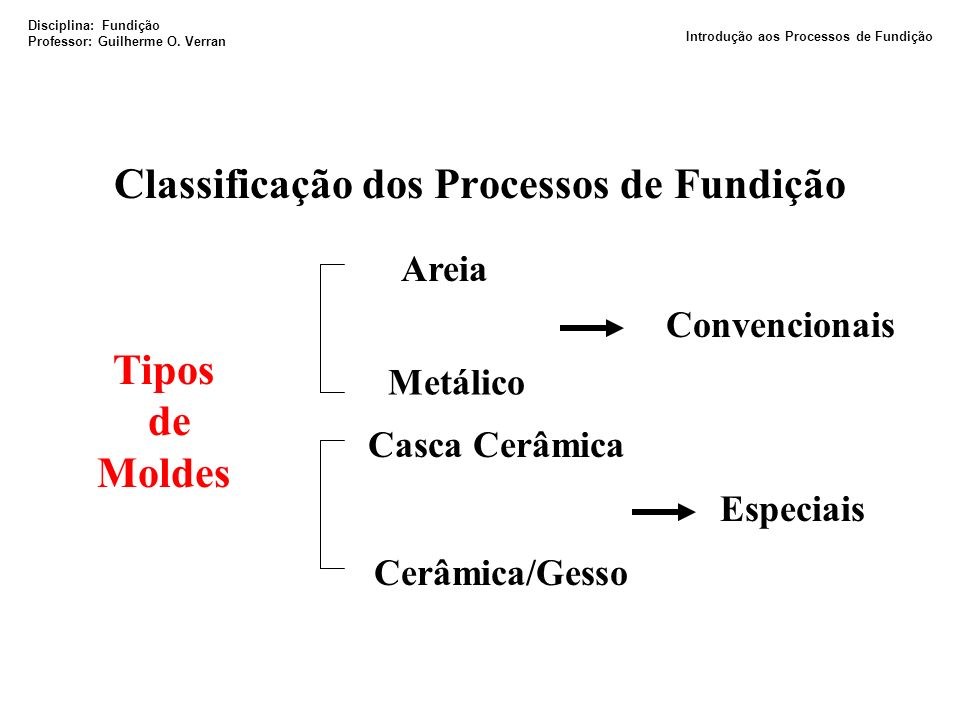 Classificação dos Processos de Fundição Tipos de Moldes