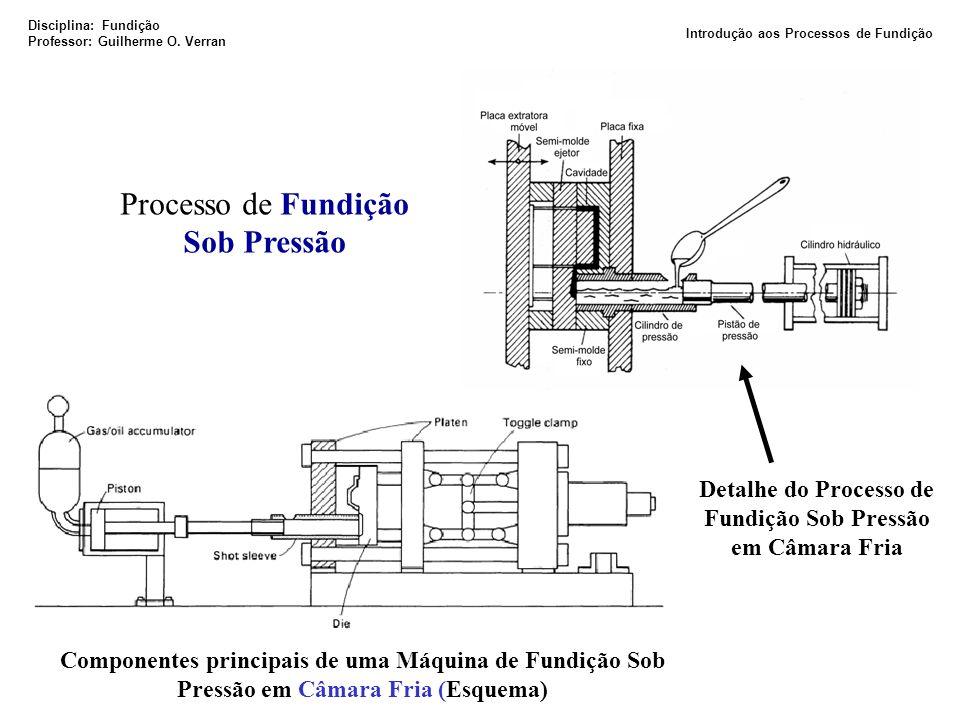 Processo de Fundição Sob Pressão