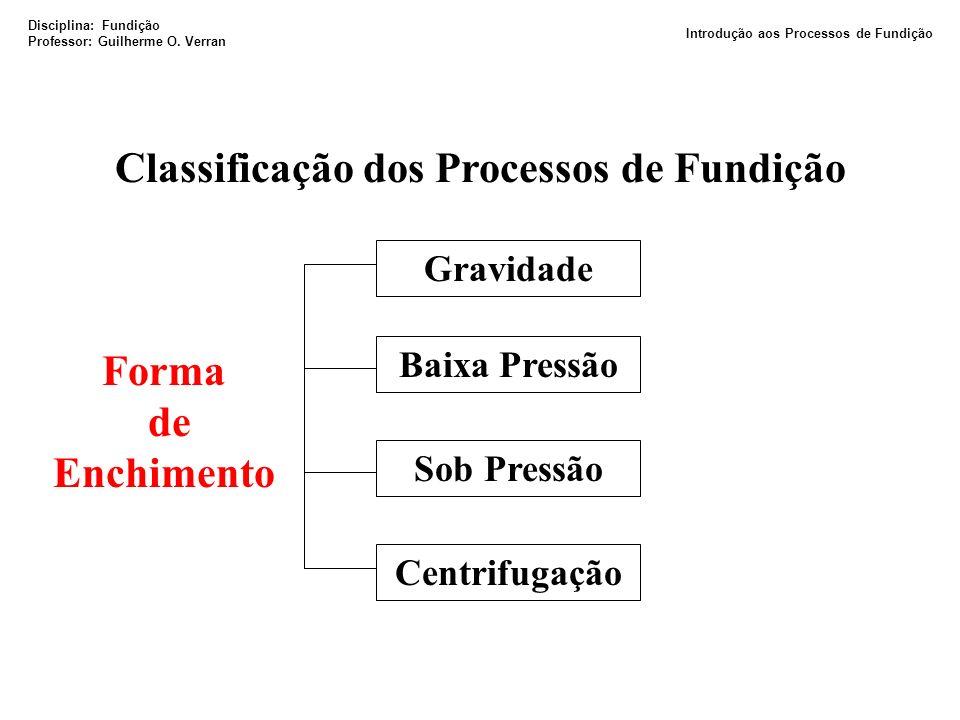 Classificação dos Processos de Fundição Forma de Enchimento