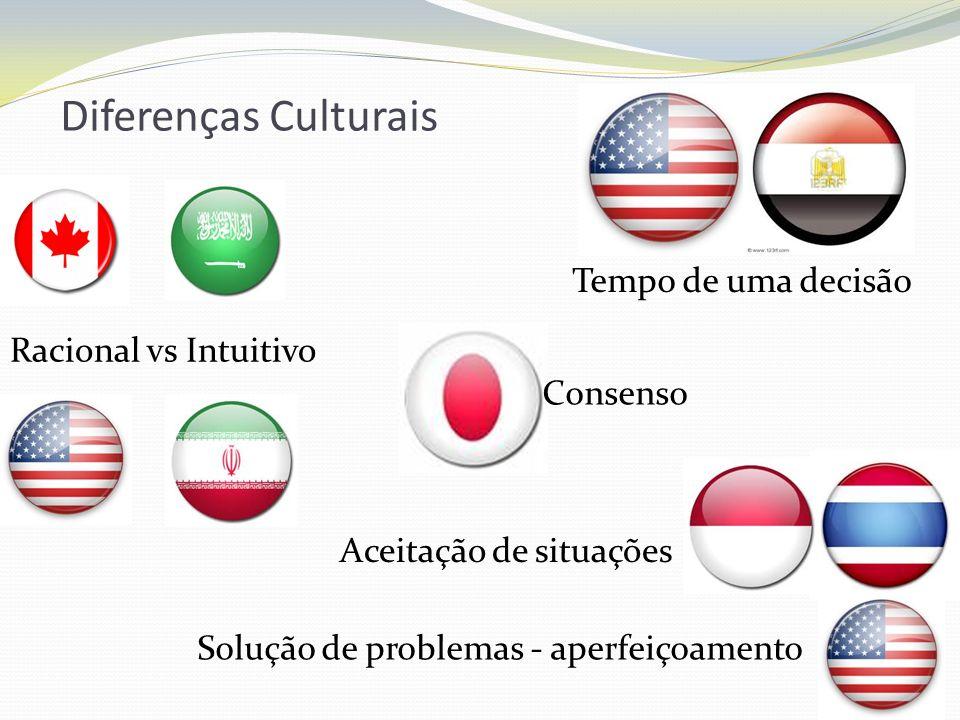 Diferenças Culturais Tempo de uma decisão Racional vs Intuitivo