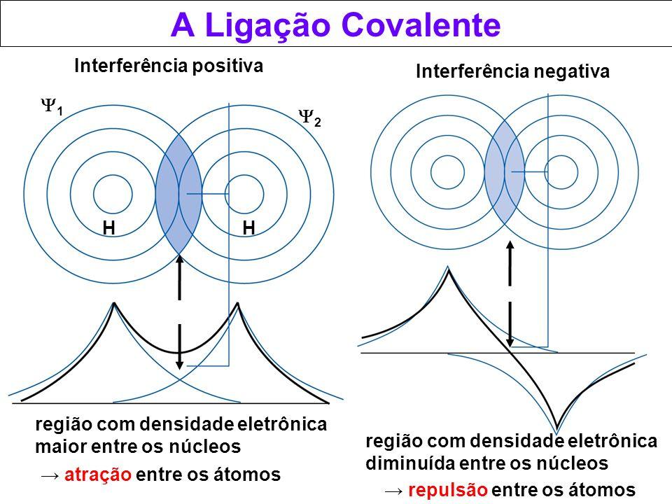A Ligação Covalente Interferência positiva Interferência negativa 1