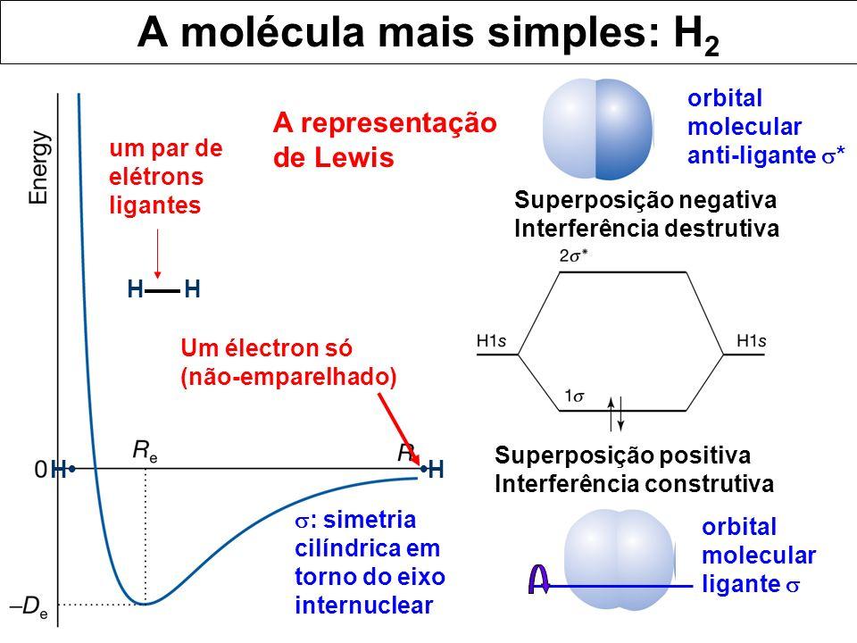 A molécula mais simples: H2