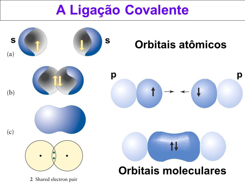 A Ligação Covalente s s Orbitais atômicos p p Orbitais moleculares