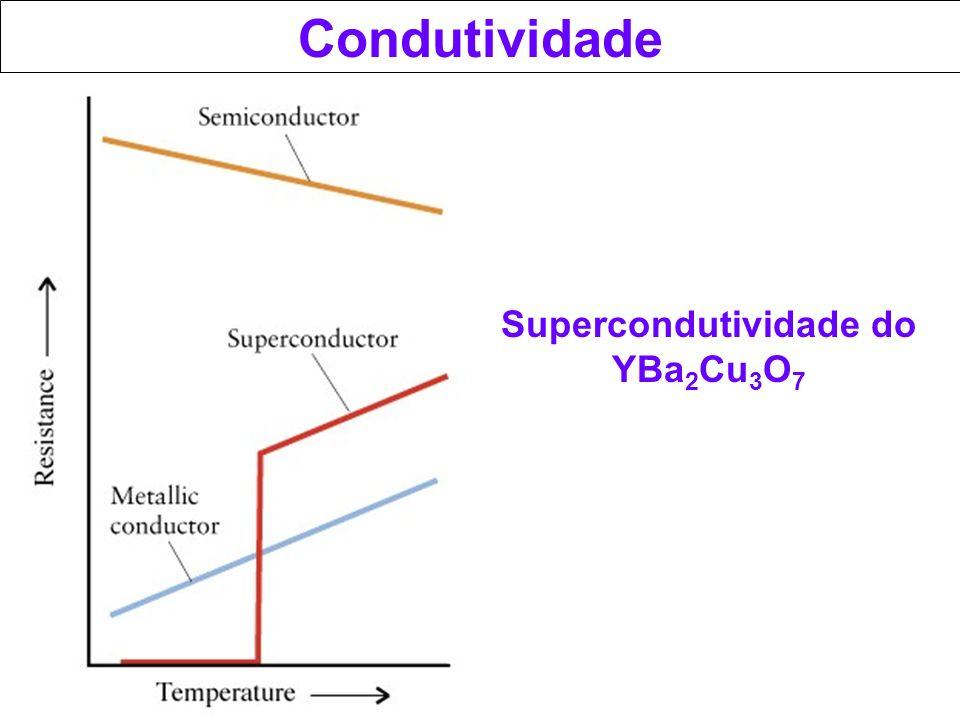 Supercondutividade do YBa2Cu3O7