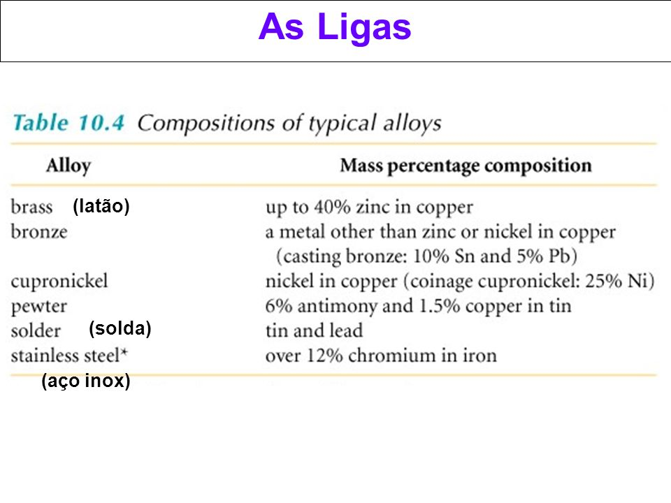 As Ligas (latão) (solda) Brass; laiton, le bronze, cupro-nickel, anti-corrosive, pewter: alliage plomb-étain, soudure, acier inoxidable.