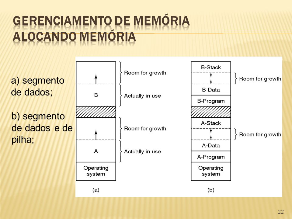 Gerenciamento de Memória Alocando memória