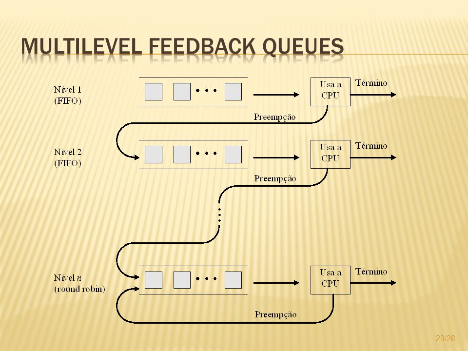 Multilevel Feedback Queues