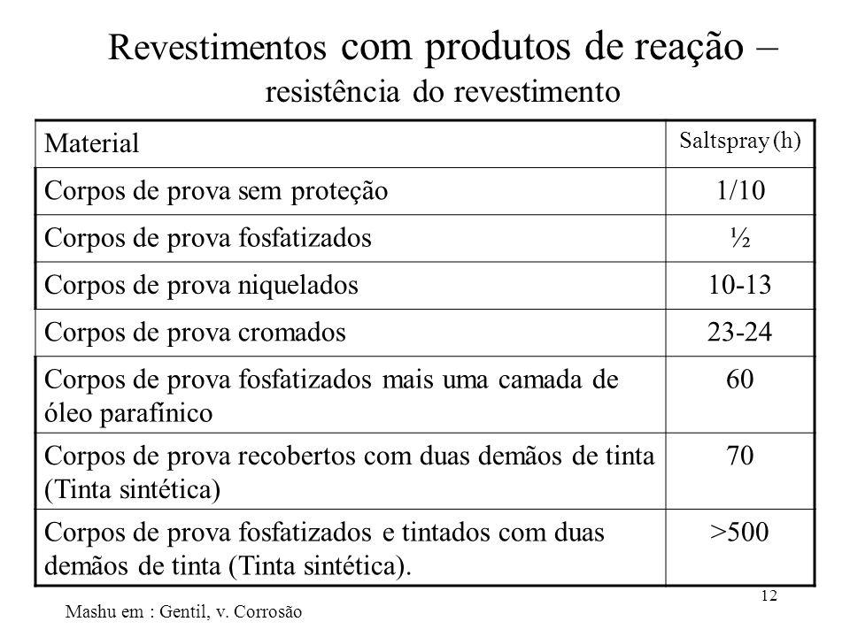 Revestimentos com produtos de reação – resistência do revestimento