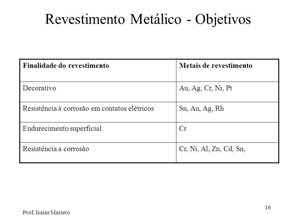 Revestimento Metálico - Objetivos