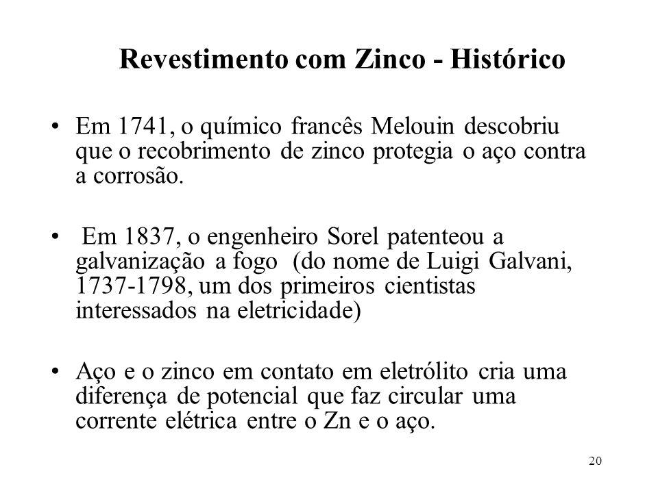 Revestimento com Zinco - Histórico