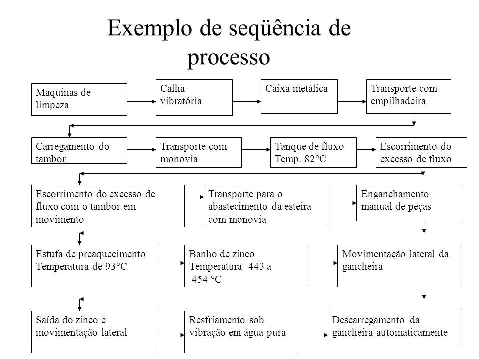 Exemplo de seqüência de processo