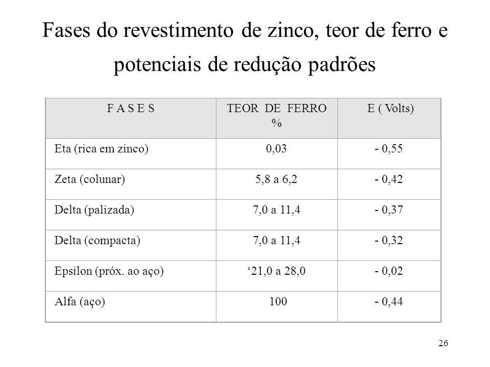 Fases do revestimento de zinco, teor de ferro e potenciais de redução padrões