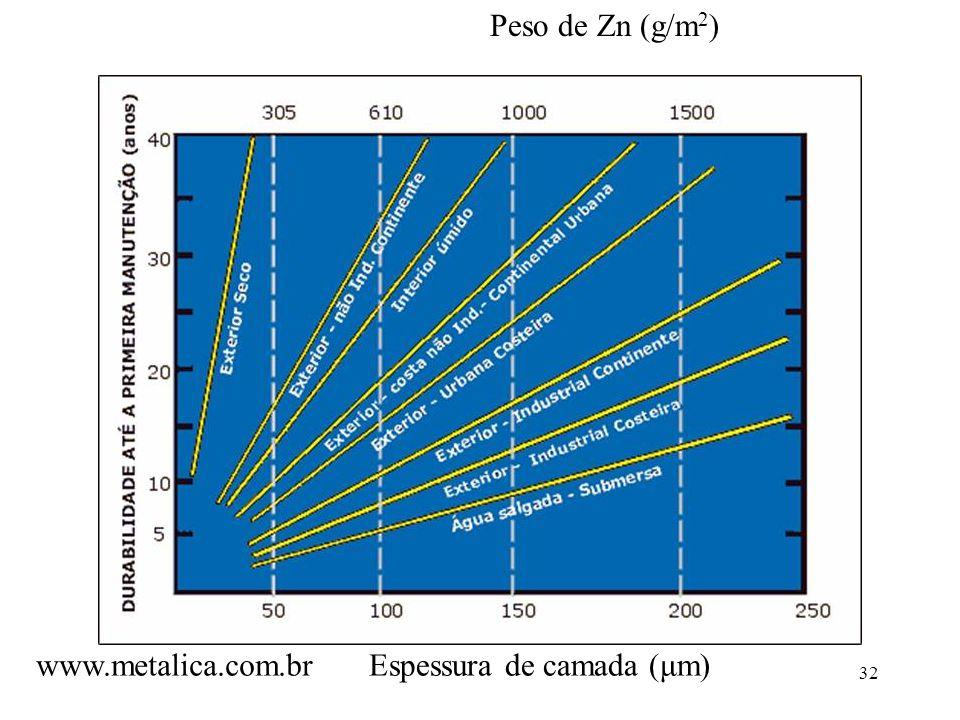 Peso de Zn (g/m2) www.metalica.com.br Espessura de camada (μm)