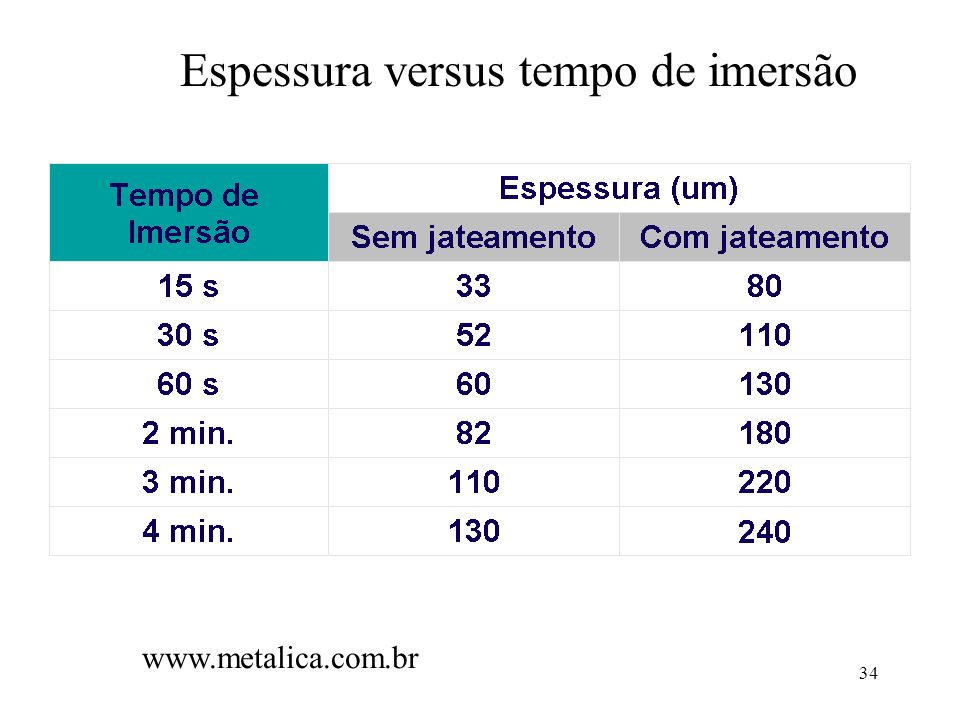 Espessura versus tempo de imersão