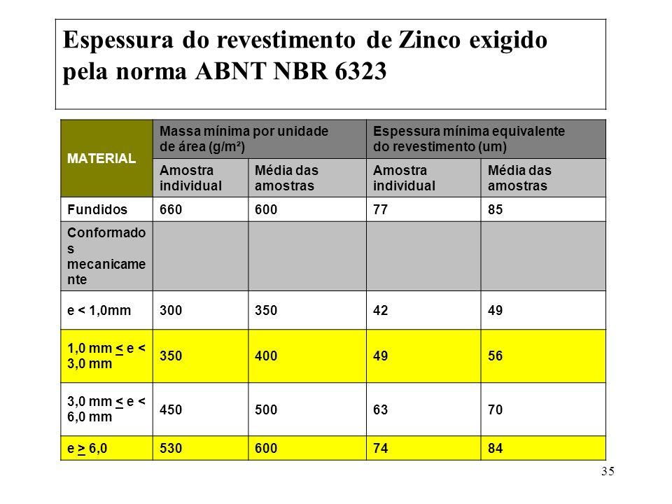 Espessura do revestimento de Zinco exigido pela norma ABNT NBR 6323