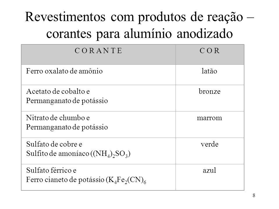 Revestimentos com produtos de reação – corantes para alumínio anodizado