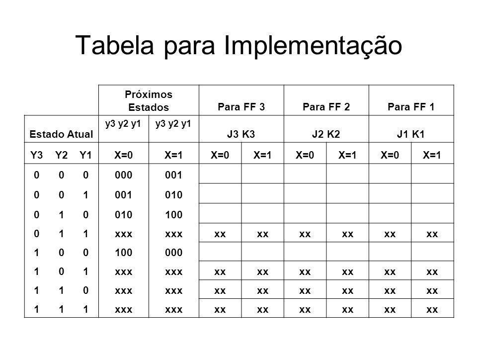 Tabela para Implementação