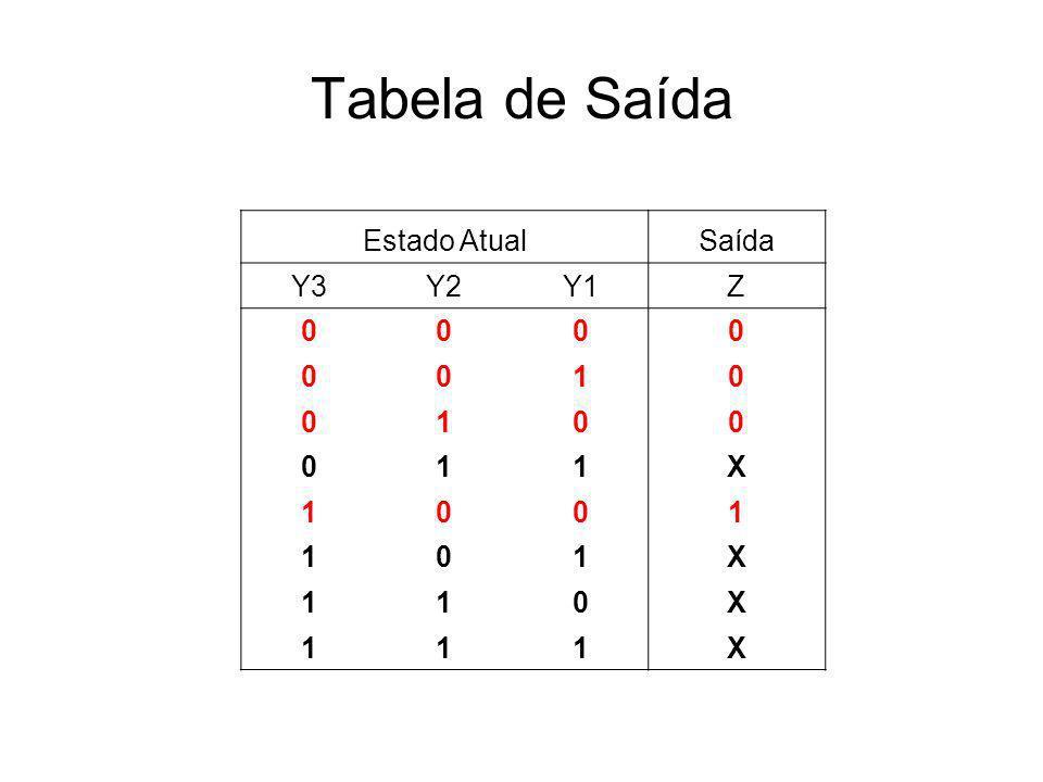 Tabela de Saída Estado Atual Saída Y3 Y2 Y1 Z 1 X