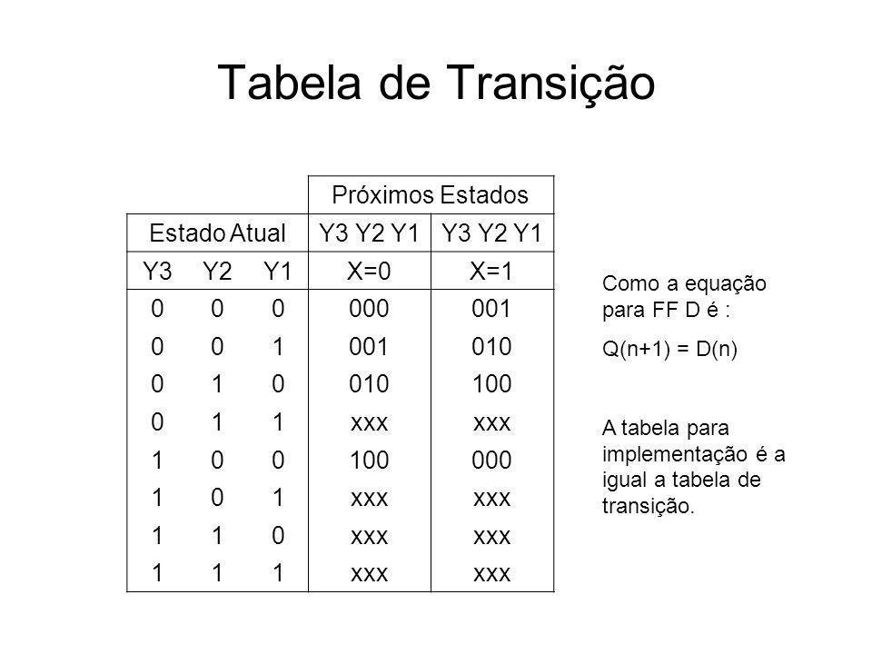 Tabela de Transição Próximos Estados Estado Atual Y3 Y2 Y1 Y3 Y2 Y1