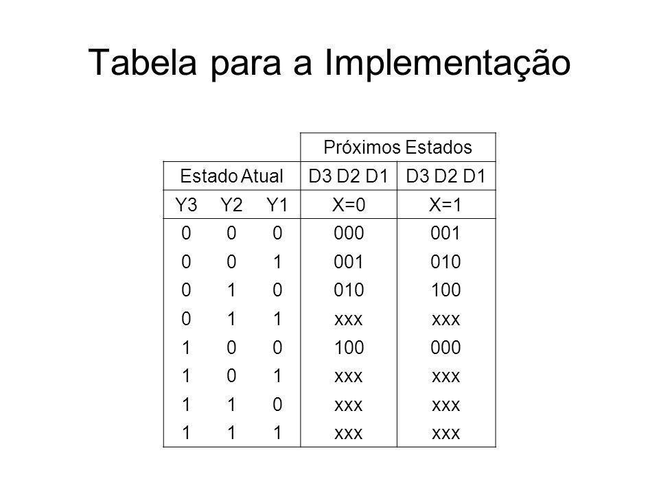 Tabela para a Implementação