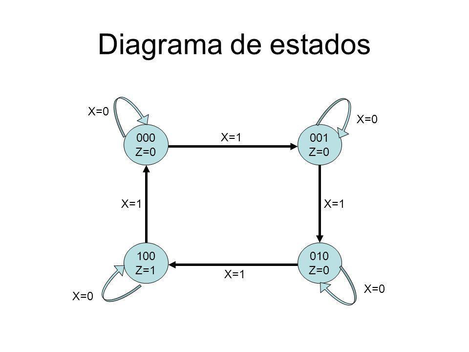 Diagrama de estados X=0 X=0 000 Z=0 001 Z=0 X=1 X=1 X=1 100 Z=1 010