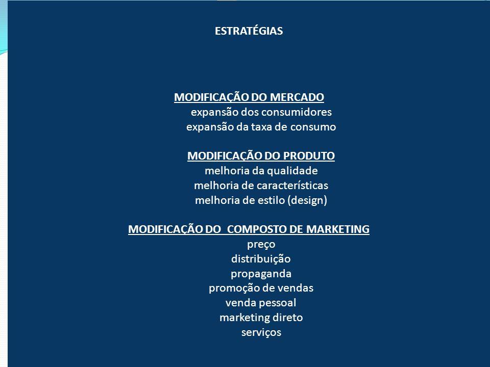 MODIFICAÇÃO DO MERCADO MODIFICAÇÃO DO PRODUTO