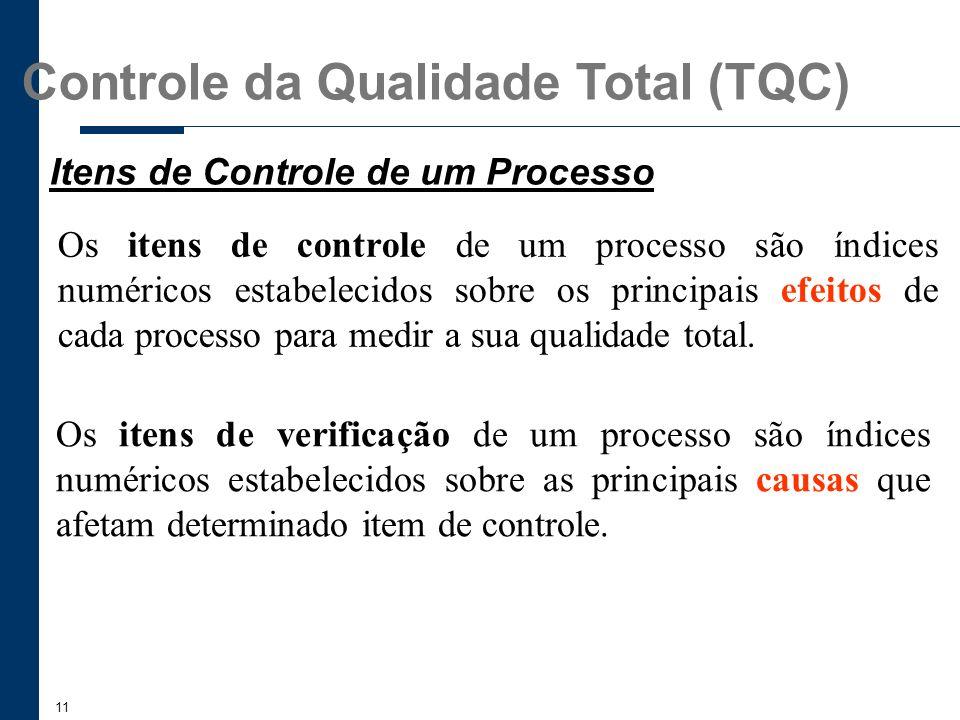 Itens de Controle de um Processo