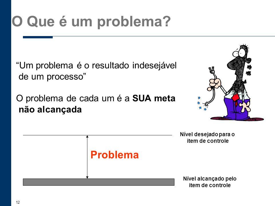 O Que é um problema Problema Um problema é o resultado indesejável