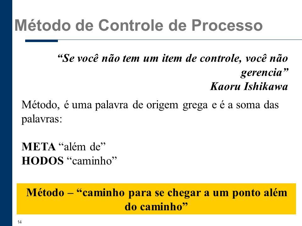 Método de Controle de Processo