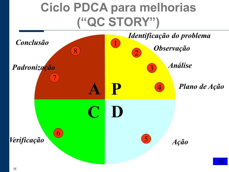 Ciclo PDCA para melhorias