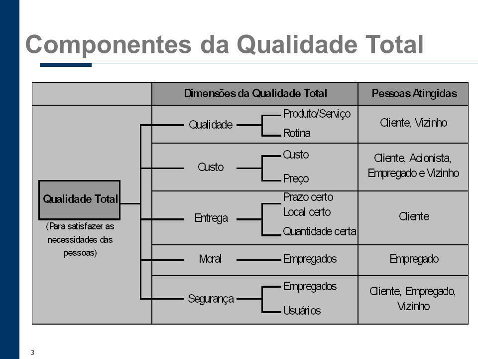 Componentes da Qualidade Total